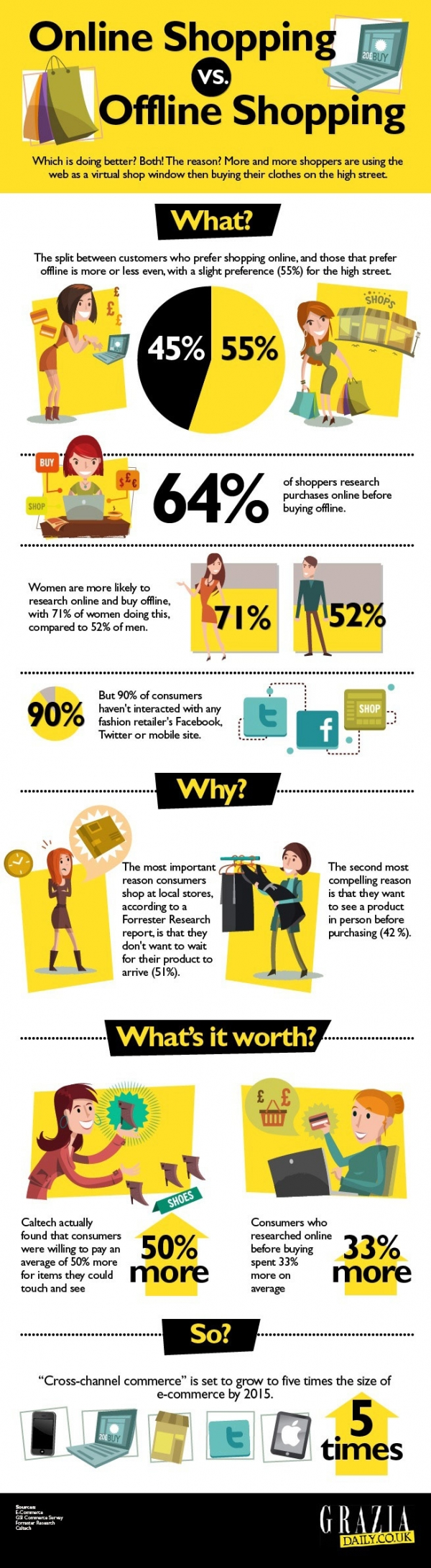 Grazia Online - Online Shopping VS Offline Shopping